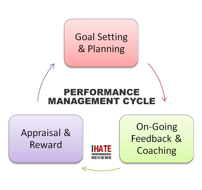 appraising and rewarding performance of manulife Lesson 7: recognizing and rewarding performance lesson 7: recognizing and rewarding performance would be available for use throughout the performance appraisal.